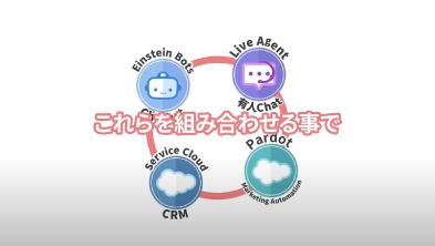 2分で分かる!Pardotとチャットボットでマーケティング効果を最大化 <br />「PLBソリューション」紹介ムービー