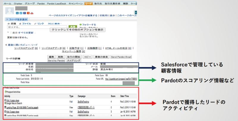 SalesforceとPardotの連携