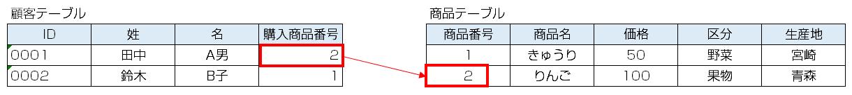 図2. リレーショナルデータベースの例