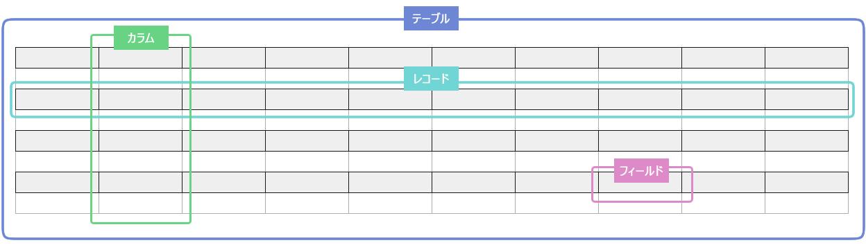 図1. データテーブルの構成要素