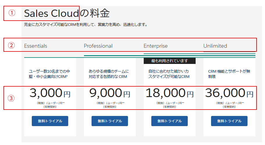 Salesforce料金