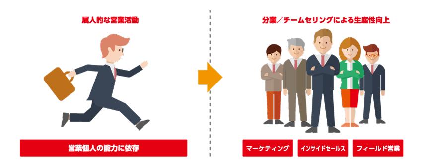 属人的な営業活動から分業/チームセリングによる生産性向上