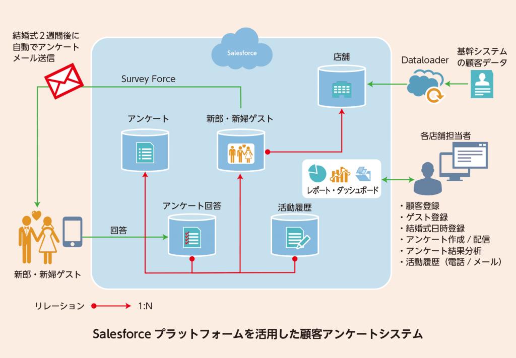 Salesforceプラットフォームを活用した顧客アンケートシステム