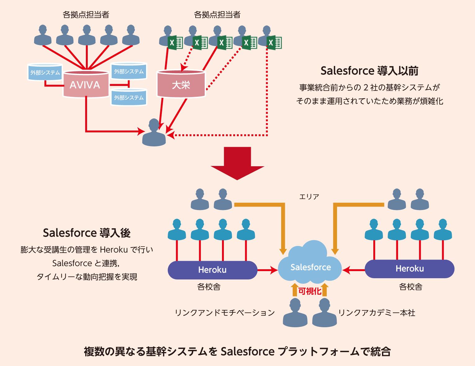 複数の異なる基幹システムをSalesforce プラットフォームで統合