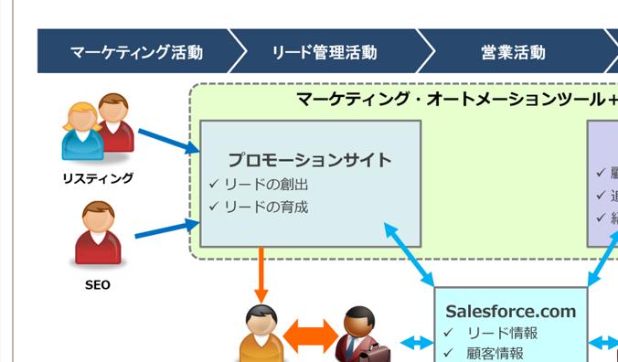 マーケティングオートメーション ユースケース:不動産業界