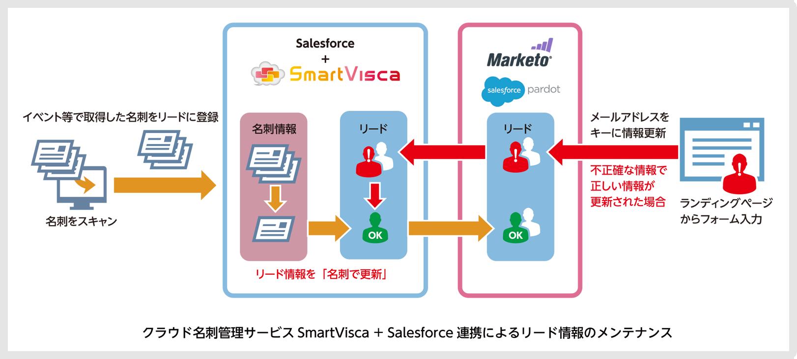 プログラム・フロー図のイメージ
