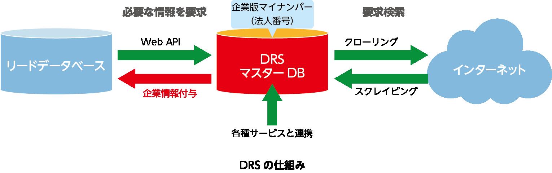 DRSの仕組み