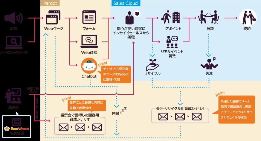 オービットブイユージャパン:ChatbotとPardot導入事例