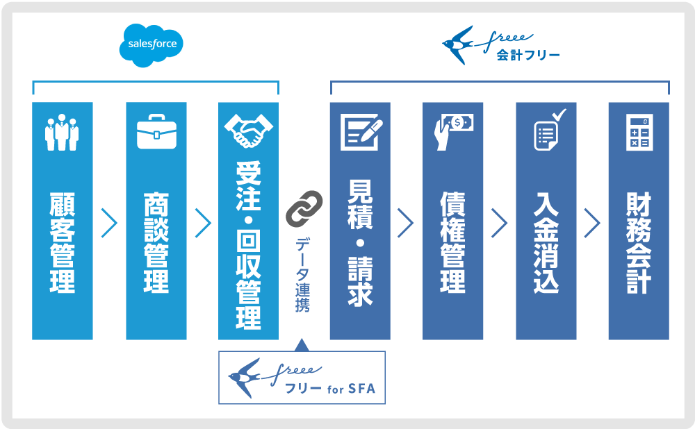 Salesforceの顧客・商談情報を見積・請求情報へ自動連携