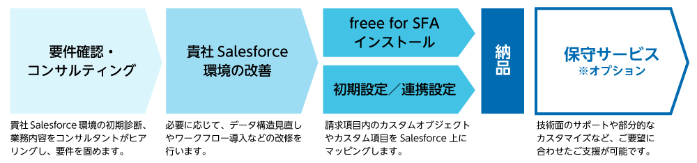 freee for SFA/Salesforce連携開発の流れ
