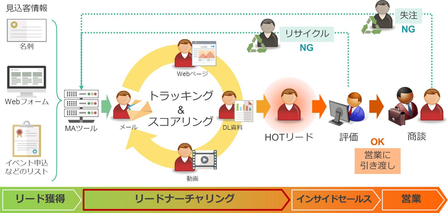 マーケティングオートメーションによるリードナーチャリング 運用イメージ