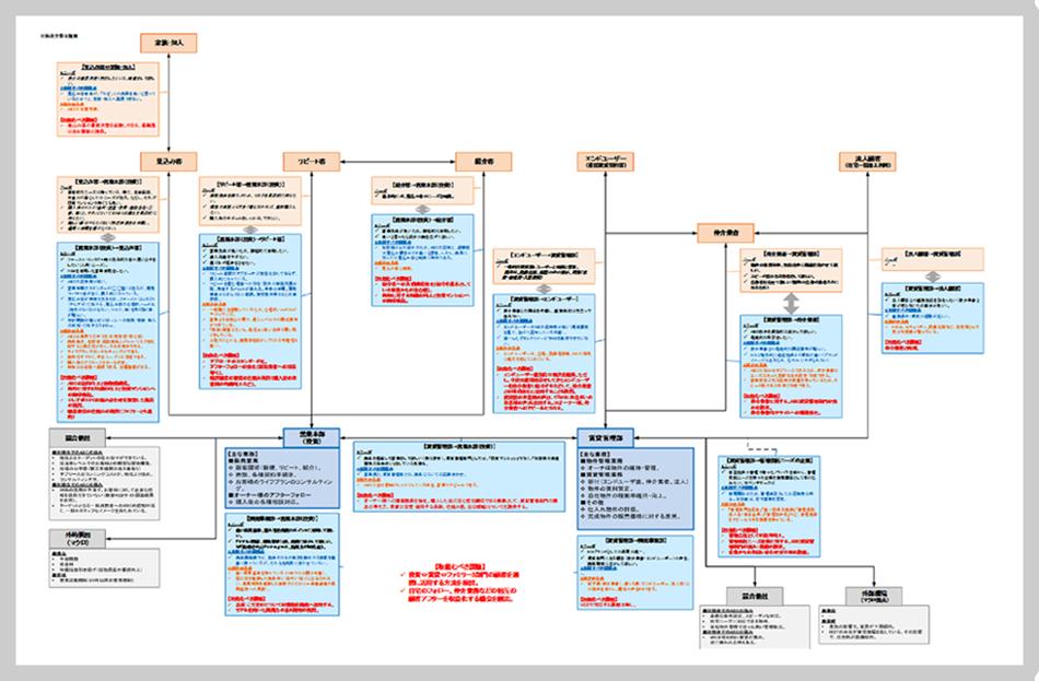 ビジネス相関図を用いた問題整理・課題設定イメージ