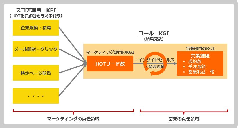 KPI・KGIイメージ