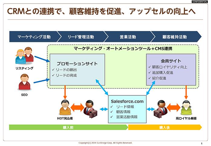 マーケティング・オートメーション+CMS連携