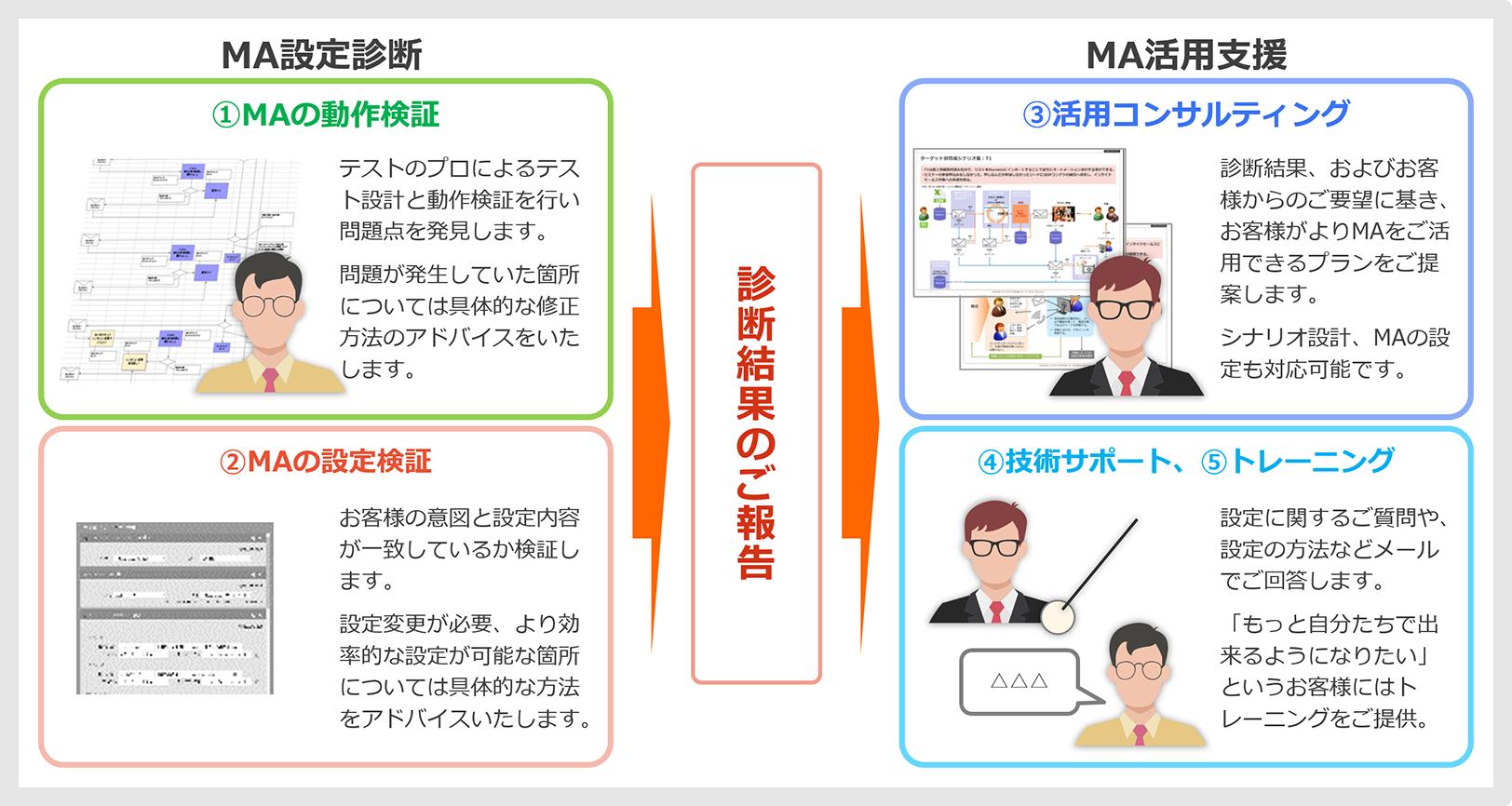 マーケティングオートメーション設定診断・活用支援イメージ