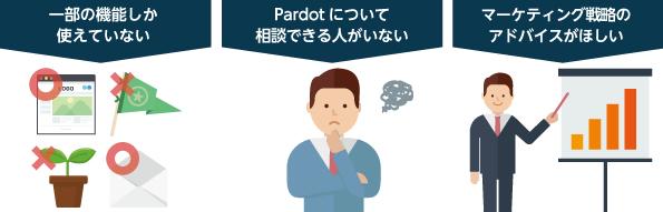 Pardotカスタマーサクセスベーシック
