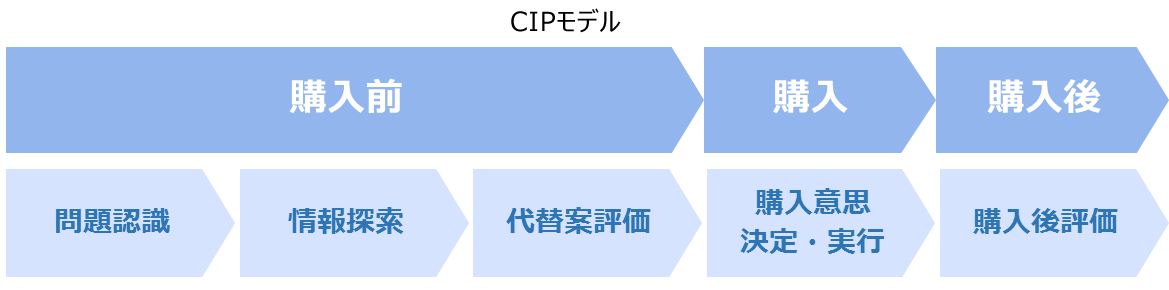 CIPモデル