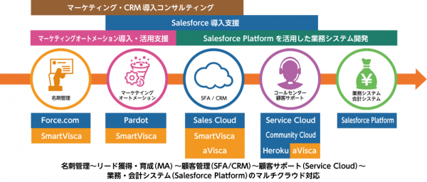 サンブリッジが提供するSalesforceのCRMプラットフォームを活用した「売れるしくみ」を構成するサービス群