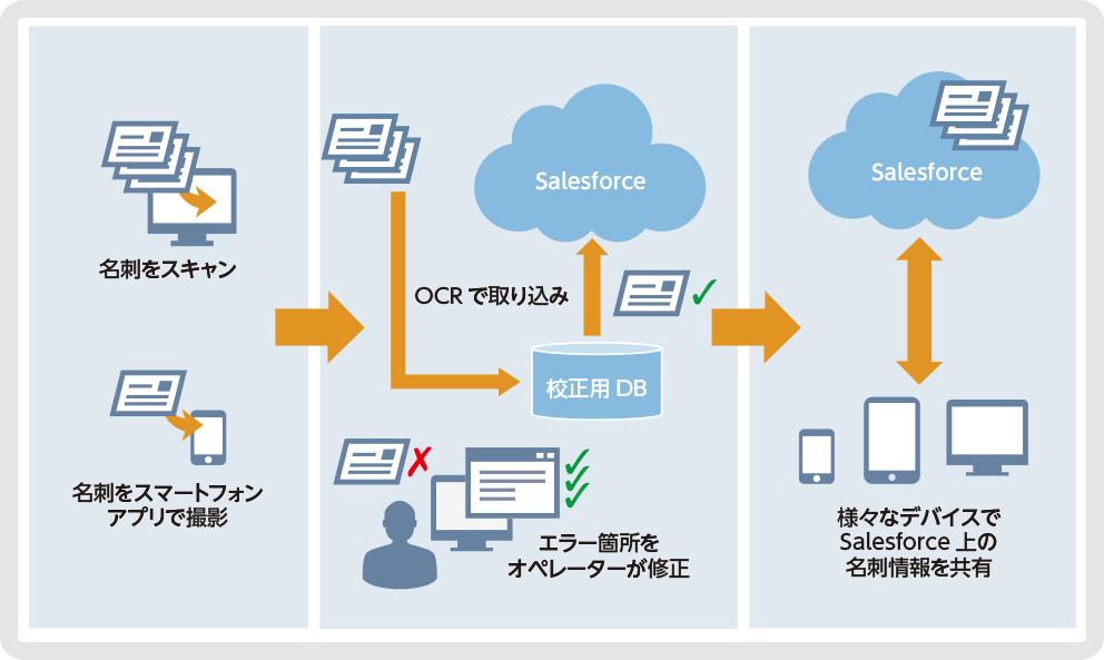 SmartViscaによる名刺デジタル化