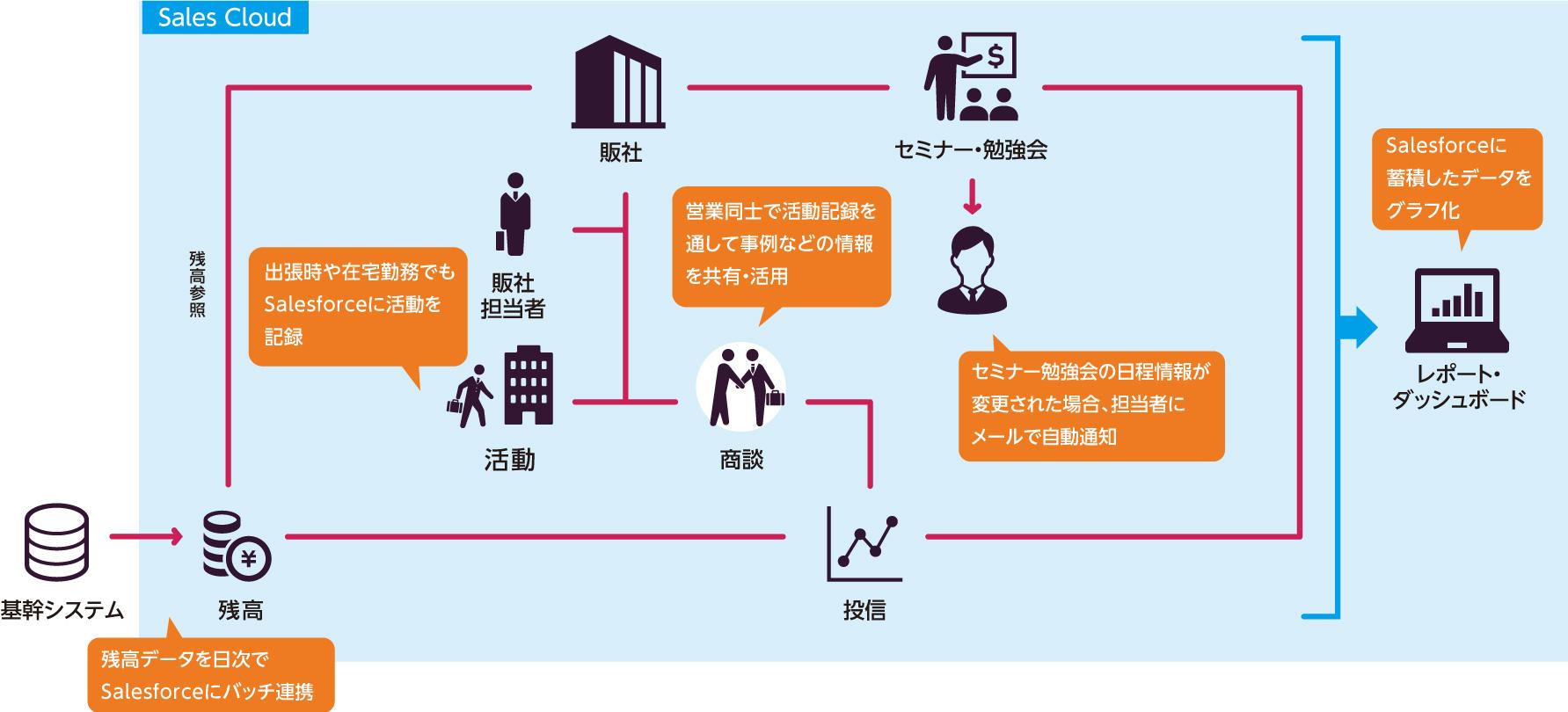 東京海上アセットマネジメントが実現したSalesforce導入による業務効率化